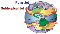 "Jet streams also ""follow the sun"" in that as the sun's elevation increases each day in the spring, the average latitude of the jet stream shifts poleward. (By Summer in the Northern Hemisphere, it is typically found near the U.S. Canadian border.) As Autumn approaches and the sun's elevation decreases, the jet stream's average latitude moves toward the equator. Courtesy NOAA"