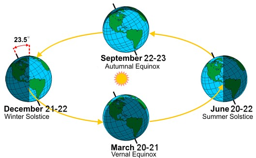 Earth Orbit - With Date Spans, Courtesy National Weather Service (NWS)