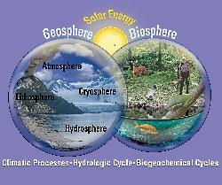 Biogeochemical Cycling Courtesy USGS, Public Domain https://www.usgs.gov/media/images/biogeochemical-cycling-diagram-showing-climatic-processes-hydrologic